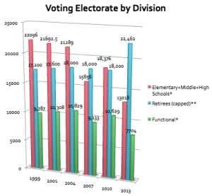 ElectorateOverTime