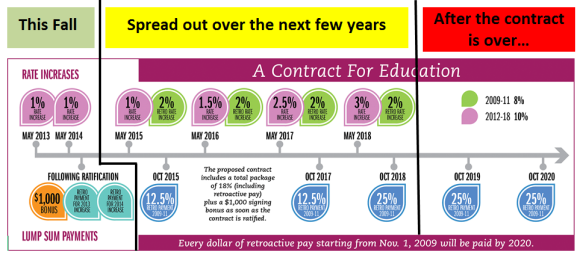 Deferred Raises in the 2014 UFT Contract