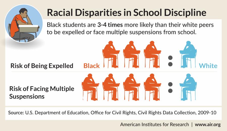 Racial Disparities in School Infographic-AIR-hp-sm-01